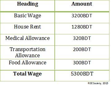 Garment RMG Minimum Wage 2013
