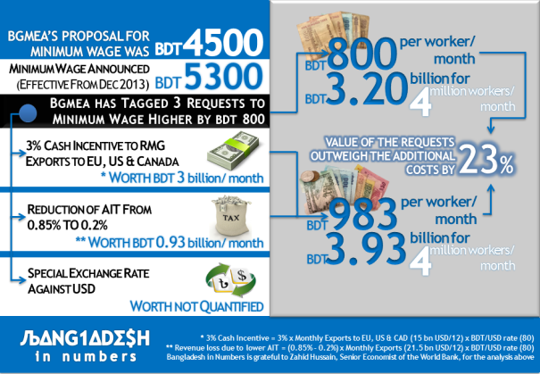 infographic bangladesh 2013 minw