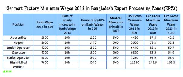 EPZ Minimum Wage 2013