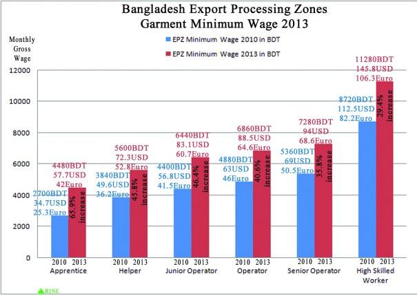 EPZ Garment Minimum Wage 2013