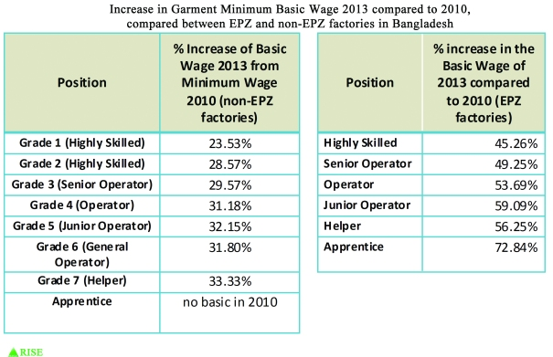 Increase in Garment Basic Wage 2013 from Basic Wage 2010, compared between non-EPZ and EPZ factories