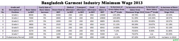 minimum wage 2013 analysis FINAL