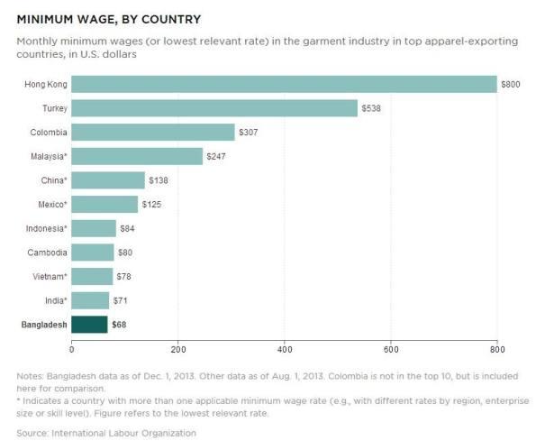 new minimum wage chart