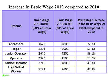 EPZ Basic Wage 2013 compared to EPZ Basic Wage 2010