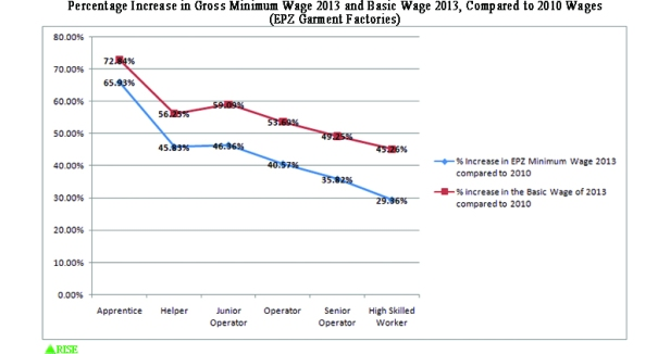 Rate of Increase in EPZ Gross Minimum Wage 2013 compared to increase in EPZ Basic Wage 2013