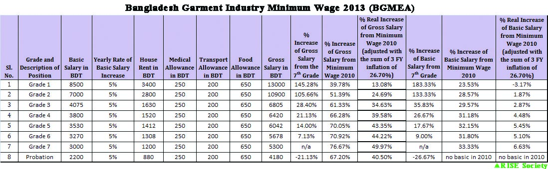 Minimum Wage Wikipedia | Autos Post
