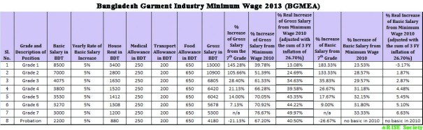BGMEA Minimum Wage 2013 (inflation adjusted)