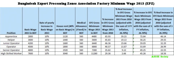 Minimum Wage 2013 in EPZ (column with adjusted sum of inflation for 3 FY)