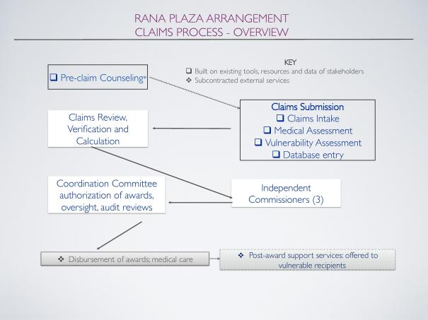 The Rana Plaza Compensation Scheme
